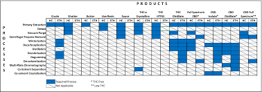 Cbd Decarboxylation Chart Ultimate Cannabis Extraction Guide Precision Blog