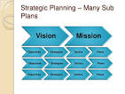 vision and mission business plan