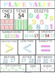 Place Value Chart Place Value Poster Printable A3