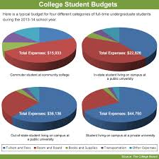 average monthly expenses college student is a 529 plan right for your family