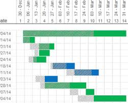 Visio Gantt Chart Template Showing Actual Dates Vs Planned Dates In A Gantt Chart