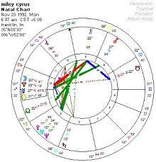 Celebrity Astrologer Neil D Paris The Astrology Behind