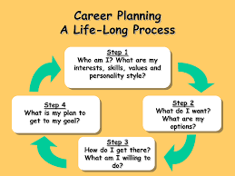 developing your career the testers edge page  career planning steps