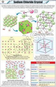 Salt Chart Chemistry Sodium Chloride Crystal For Chemistry Chart