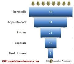 Data Driven Powerpoint Sales Funnel