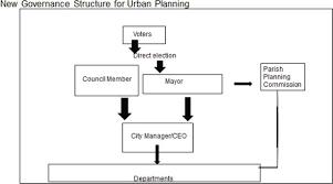 Parish Council Organizational Chart In Jamaica Urban Renewal And Sustainable Development In Jamaica