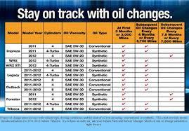 All Car Engine Oil Capacity Chart