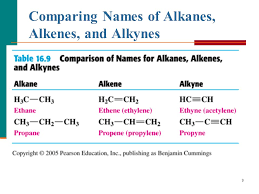 Alkanes Alkenes Alkynes Chart Chapter 12 Unsaturated Hydrocarbons Ppt Video Online Download