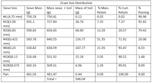 grain size chart grain size distribution geotechnical engineering 1 portfolio