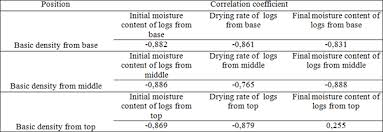 Moisture Content Predicting Moisture Content From Basic Density And Diameter