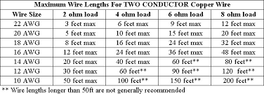 80 Studious Speaker Wire Gauge Distance Chart