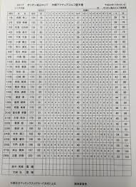 嵐山ゴルフスタッフblogオリオン嵐山カップ沖縄アマチュア選手権 結果訂正