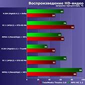 <b>Процессоры Intel Core</b> i7 от 880 до 8700К: восемь лет эволюции ...