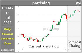 Wdc Stock Chart Pretiming Wdc Daily Western Digital Corporation Wdc