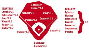Cincy Depth Chart 2019 Zips Projections Cincinnati Reds Fangraphs Baseball