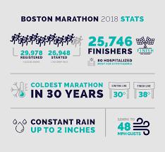 stats from the epic boston marathon 2018