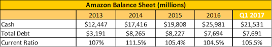 amazon balance sheet facebook vs amazon its an easy choice seeking alpha