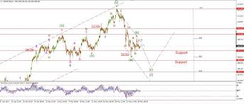 Usd Jpy Monthly Chart Long Term Elliott Wave Count For Usdjpy Charts Indepth