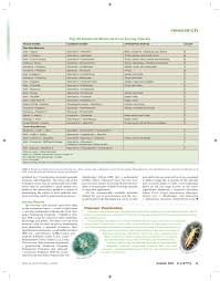 Tank Mixing Revisited Greenhouse Product News Pages 1 6