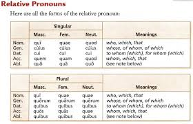 03 Latin 2019_2020 28d Relative Pronouns And Clauses Textbook
