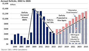 Us Yearly Deficit Chart Fy 2015 Deficit Falls To 439 Billion But Debt Continues To