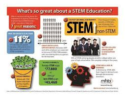 What Are Stem Careers 7 Reasons Why Stem Education Is Important Why You Should