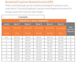 Ambit Residual Income Chart The 5 Ways To Win With Ambit Energy Suiteequityinc
