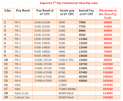 2014 Army Pay Chart Pdf Index Of Wp Content Uploads 2014 08