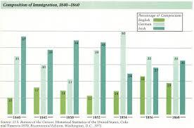 19th Century U S Immigration Statistics