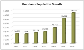 Manitoba Distance Chart Population Economic Development Brandon