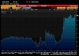 Swap Spread Chart Libor Ois Spread Coastlight Capital