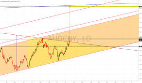 Aud To Rmb Chart Audcny Chart Rate And Analysis Tradingview