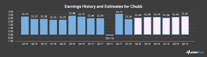 chubb nyse cb earnings estimates