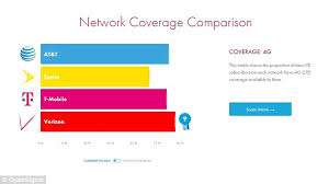 T Mobile Tops The Chart As Fastest Network And At T And