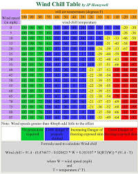 Motorcycle Wind Speed Chart Motorcycle Wind Chill Index Wind Chill Charts That