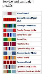 Medals And Ribbons Chart Logical Military Service Ribbons Chart 2019