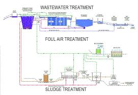 wastewater treatment plant diagram pdf house wiring diagram symbolswastewater treatment plant diagram pdf house wiring diagram