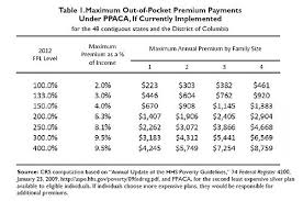 Ohp Income Chart 2018 Family Health Insurance Oregon Family Health Insurance