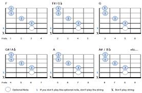 C Shape Barre Chord Chart Barre Chords For Beginners Bellandcomusic Com