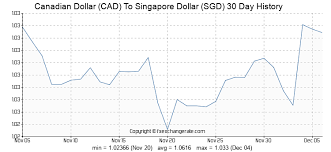 Cad To Sgd Chart 190 Cad Canadian Dollar Cad To Singapore Dollar Sgd