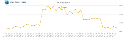 Pentair Revenue Chart Pnr Stock Revenue History