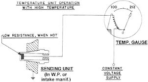 electric temperature gauge wiring diagram wiring diagram for vintage chrysler electrical repairs and updates part 2 rh allpar com water temperature gauge wiring diagram autometer electric water temp gauge wiring