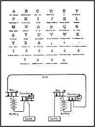 telegraph definition etymology and usage examples and related diagram showing the morse alphabet and arrangement of the telegraph line