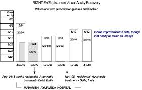 Macular Degeneration Chart Exceptional Macular Degeneration Recovery Through Ayurveda