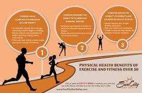 physical health benefits of exercise and fitness over ly