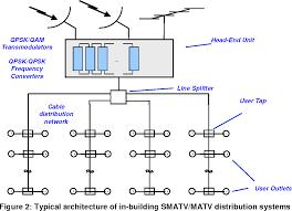 Matv System Design Pdf Figure 2 From Digital Video Broadcasting Dvb