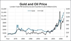 Price Oil Price Oil Gold