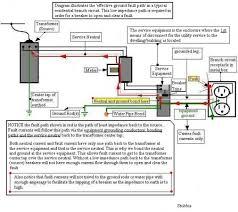 main breaker panels neutral vs earth ground electrical diy main breaker panels neutral vs earth ground bonding diagram jpg