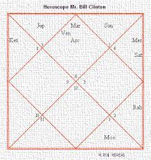 Horoscope Ex Us President Mr Bill Clinton Indian System