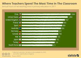 Chart Where Teachers Spend The Most Time In The Classroom